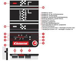 Carrera GO!!! Plus Anschlussschiene mit Bezeichnung der einzelnen Funktionen und Schaltern