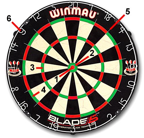Wie bezeichnet man die einzelnen Felder eines Dartboards / Dartscheibe / Dartboard Maße?